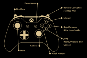 Gamepad button layout